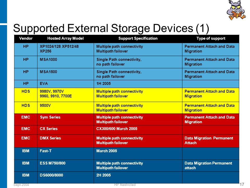 Sept 2004HP Restricted 17 Supported External Storage Devices (1) VendorHosted Array ModelSupport SpecificationType of support HPXP1024/128 XP512/48 XP256 Multiple path connectivity Multipath failover Permanent Attach and Data Migration HPMSA1000Single Path connectivity, no path failover Permanent Attach and Data Migration HPMSA1500Single Path connectivity, no path failover Permanent Attach and Data Migration HPEVA1H 2005 HDS9980V, 9970V 9960, 9910, 7700E Multiple path connectivity Multipath failover Permanent Attach and Data Migration HDS9500VMultiple path connectivity Multipath failover Permanent Attach and Data Migration EMCSym SeriesMultiple path connectivity Multipath failover Permanent Attach and Data Migration EMCCX SeriesCX300/600 March 2005 EMCDMX SeriesMultiple path connectivity Multipath failover Data Migration Permanent Attach IBMFast-TMarch 2005 IBMESS M750/800Multiple path connectivity Multipath failover Data Migration Permanent attach IBMDS6000/80002H 2005