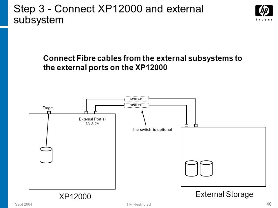 Sept 2004HP Restricted 40 Step 3 - Connect XP12000 and external subsystem XP12000 External Port(s) 1A & 2A Target Connect Fibre cables from the external subsystems to the external ports on the XP12000 External Storage SWITCH The switch is optional