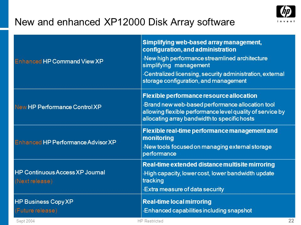 Sept 2004HP Restricted 22 New and enhanced XP12000 Disk Array software Enhanced HP Command View XP Simplifying web-based array management, configuration, and administration New high performance streamlined architecture simplifying management Centralized licensing, security administration, external storage configuration, and management New HP Performance Control XP Flexible performance resource allocation Brand new web-based performance allocation tool allowing flexible performance level quality of service by allocating array bandwidth to specific hosts Enhanced HP Performance Advisor XP Flexible real-time performance management and monitoring New tools focused on managing external storage performance HP Continuous Access XP Journal (Next release) Real-time extended distance multisite mirroring High capacity, lower cost, lower bandwidth update tracking Extra measure of data security HP Business Copy XP (Future release) Real-time local mirroring Enhanced capabilities including snapshot