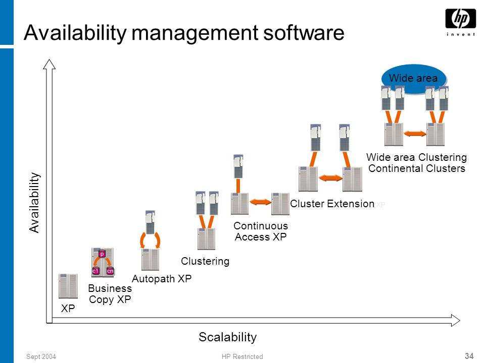 Sept 2004HP Restricted 34 Availability management software Scalability Availability Business Copy XP c1 cn p p XP Continuous Access XP Clustering Cluster Extension XP Wide area Clustering Continental Clusters Wide area Autopath XP