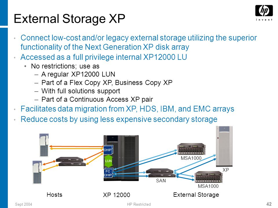 Sept 2004HP Restricted 42 Connect low-cost and/or legacy external storage utilizing the superior functionality of the Next Generation XP disk array Accessed as a full privilege internal XP12000 LU No restrictions; use as –A regular XP12000 LUN –Part of a Flex Copy XP, Business Copy XP –With full solutions support –Part of a Continuous Access XP pair Facilitates data migration from XP, HDS, IBM, and EMC arrays Reduce costs by using less expensive secondary storage External Storage XP FC CHIP XP 12000 External Storage Hosts FC CHIP LUN MSA1000 XP SAN