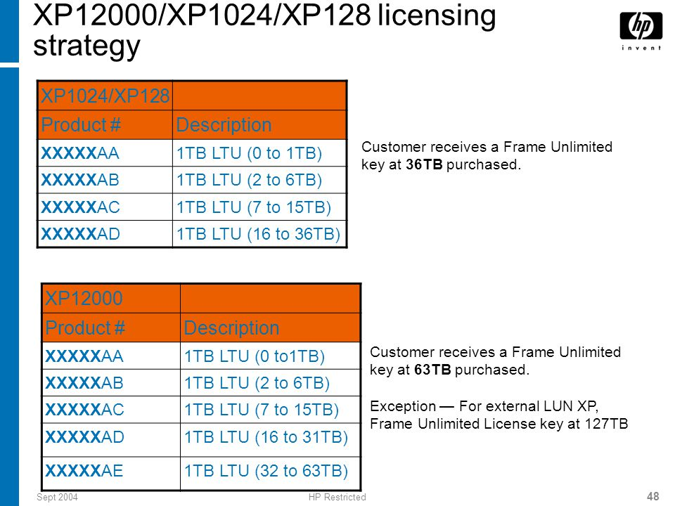 Sept 2004HP Restricted 48 XP12000/XP1024/XP128 licensing strategy XP1024/XP128 Product #Description XXXXXAA1TB LTU (0 to 1TB) XXXXXAB1TB LTU (2 to 6TB) XXXXXAC1TB LTU (7 to 15TB) XXXXXAD1TB LTU (16 to 36TB) Customer receives a Frame Unlimited key at 36TB purchased.