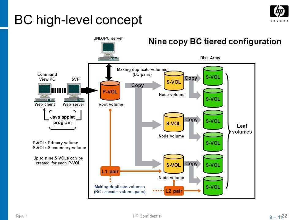 Rev. 1HP Confidential 22 BC high-level concept 9 – 11 Nine copy BC tiered configuration P-VOL S-VOL Node volume S-VOL Node volume S-VOL Node volume Ro