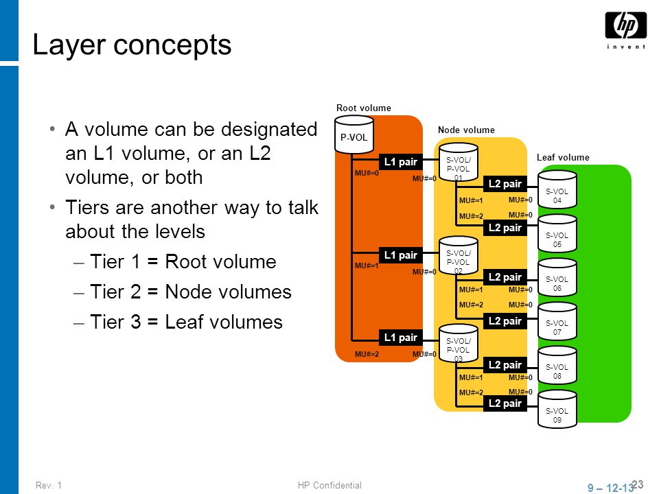 Rev. 1HP Confidential 23 Layer concepts A volume can be designated an L1 volume, or an L2 volume, or both Tiers are another way to talk about the leve