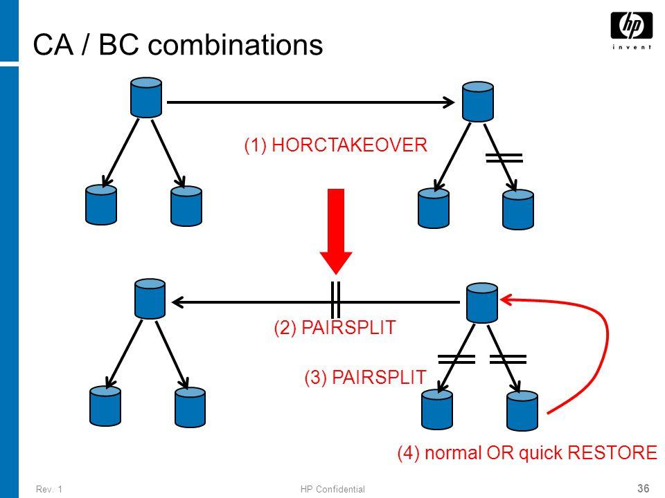 Rev. 1HP Confidential 36 CA / BC combinations (4) normal OR quick RESTORE (1) HORCTAKEOVER (2) PAIRSPLIT (3) PAIRSPLIT