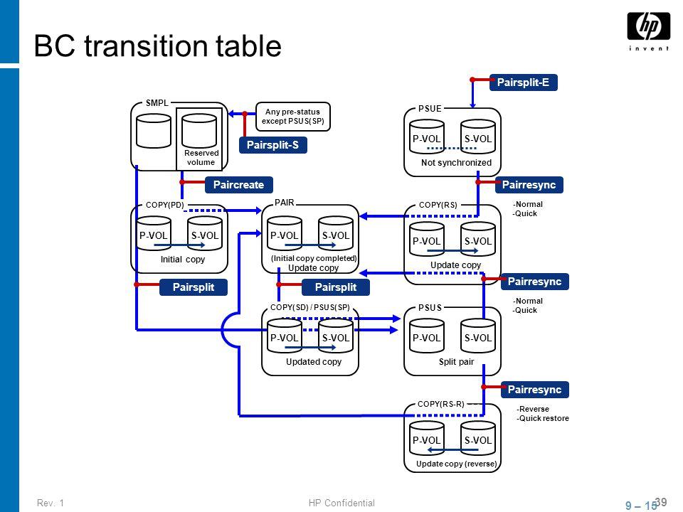 Rev. 1HP Confidential 39 BC transition table 9 – 15 P-VOLS-VOL P-VOLS-VOL SMPL PSUE Not synchronized Updated copy P-VOLS-VOL PAIR (Initial copy comple