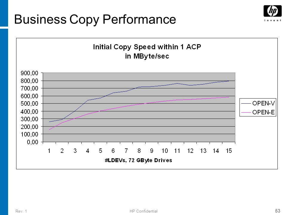 Rev. 1HP Confidential 53 Business Copy Performance