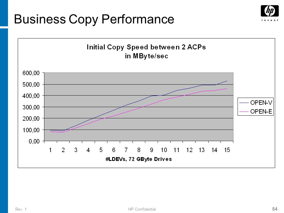 Rev. 1HP Confidential 54 Business Copy Performance