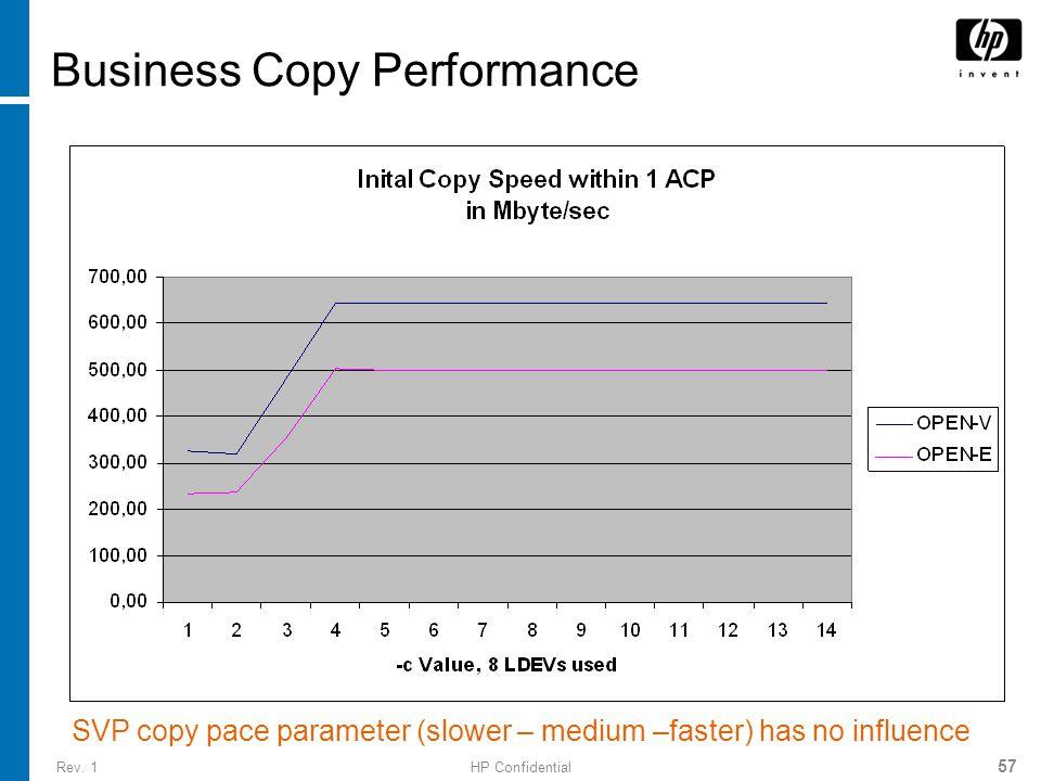 Rev. 1HP Confidential 57 Business Copy Performance SVP copy pace parameter (slower – medium –faster) has no influence