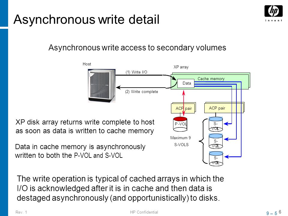 Rev. 1HP Confidential 6 Asynchronous write detail The write operation is typical of cached arrays in which the I/O is acknowledged after it is in cach
