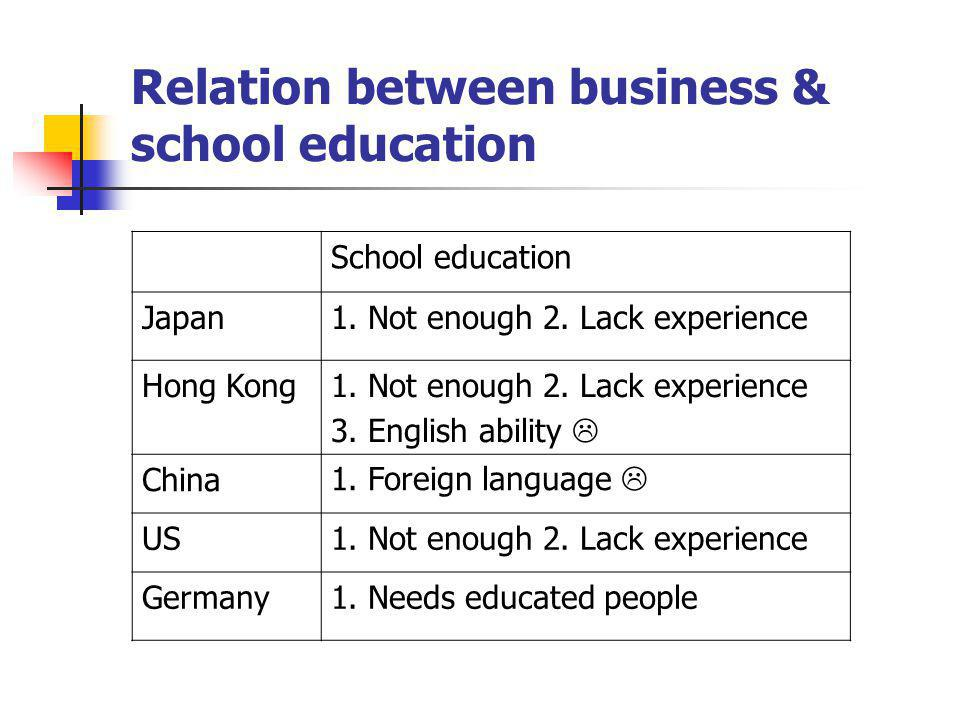 Relation between business & school education School education Japan1.