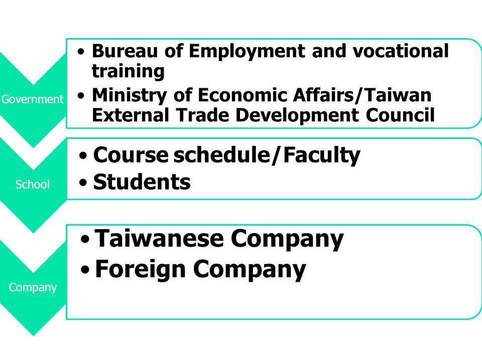 Bureau of Employment and Vocational Training 行政院勞委會職訓局 MICE Class Training for first time job seekers Fees Course schedule Time: 1/5~4/26 http://www.tyvtc.gov.tw/