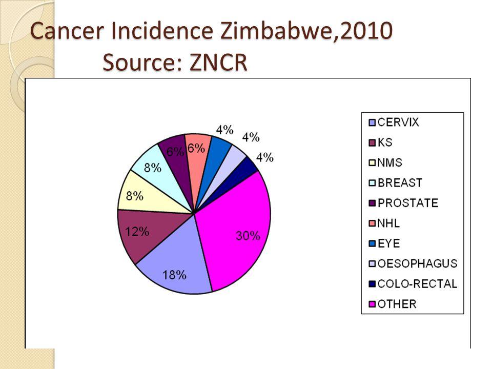 Cancer Incidence Zimbabwe,2010 Source: ZNCR