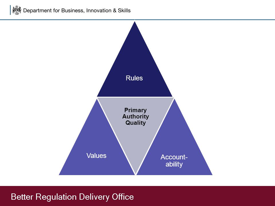 RulesValues Primary Authority Quality Account- ability