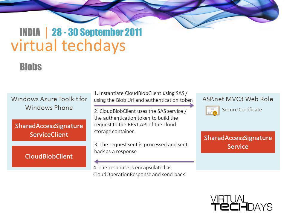 virtual techdays INDIA │ 28 - 30 September 2011 Blobs Windows Azure Toolkit for Windows Phone SharedAccessSignature ServiceClient ASP.net MVC3 Web Rol