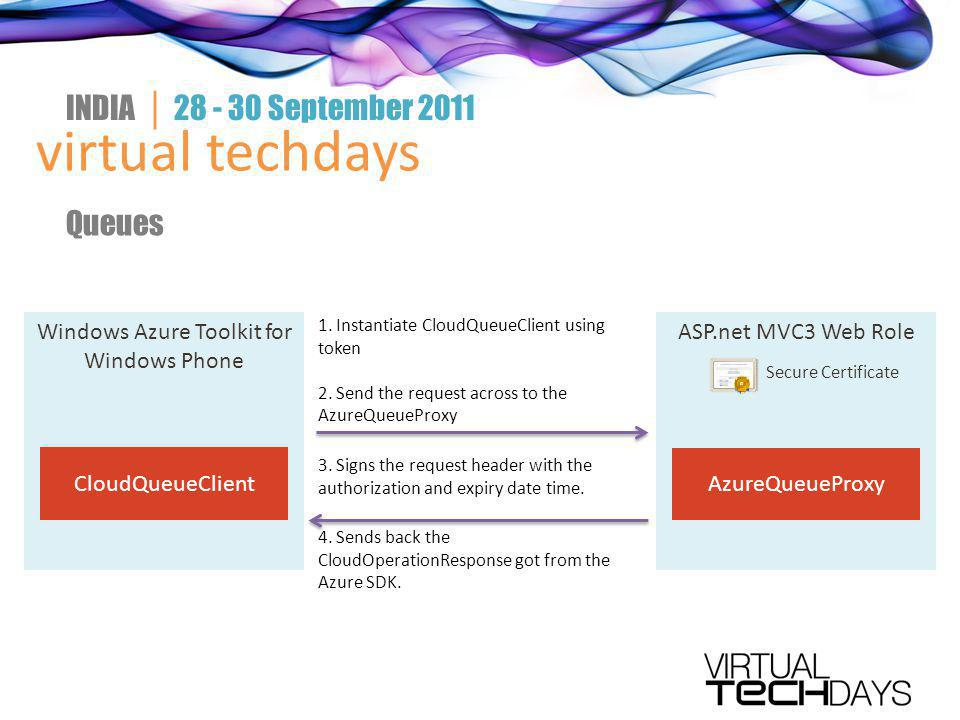 virtual techdays INDIA │ 28 - 30 September 2011 Queues Windows Azure Toolkit for Windows Phone CloudQueueClient ASP.net MVC3 Web Role Secure Certificate AzureQueueProxy 1.
