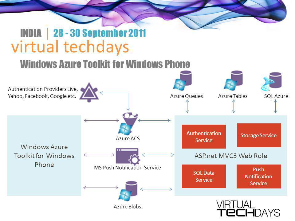 virtual techdays INDIA │ 28 - 30 September 2011 Windows Azure Toolkit for Windows Phone ASP.net MVC3 Web Role Authentication Service Storage Service SQL Data Service Push Notification Service Authentication Providers Live, Yahoo, Facebook, Google etc.