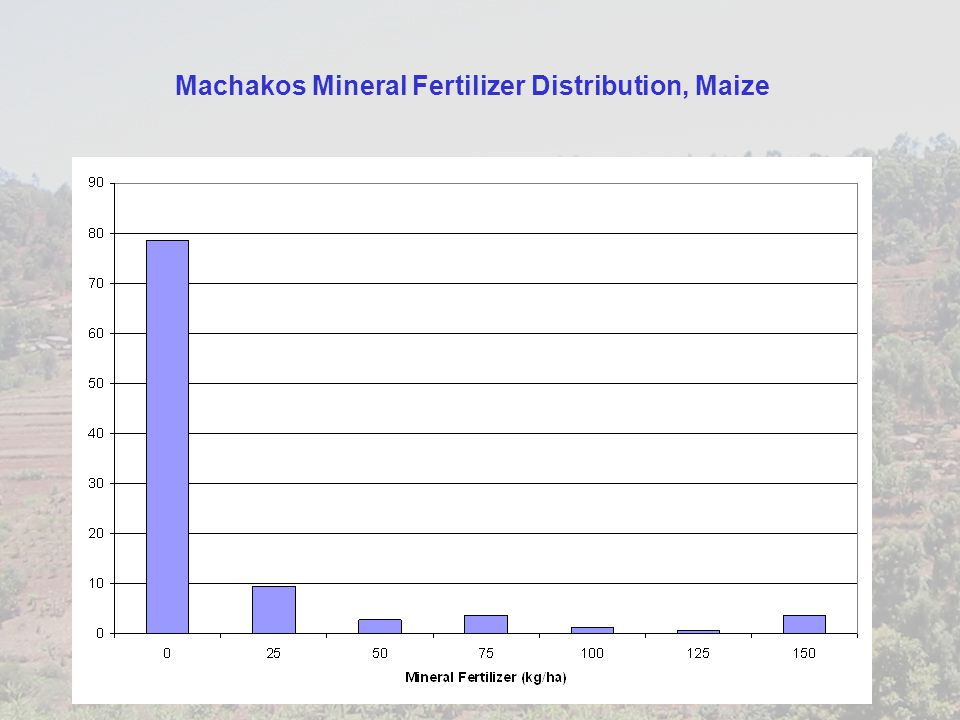 Machakos Mineral Fertilizer Distribution, Maize