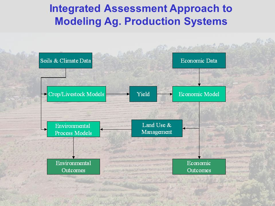 Integrated Assessment Approach to Modeling Ag. Production Systems