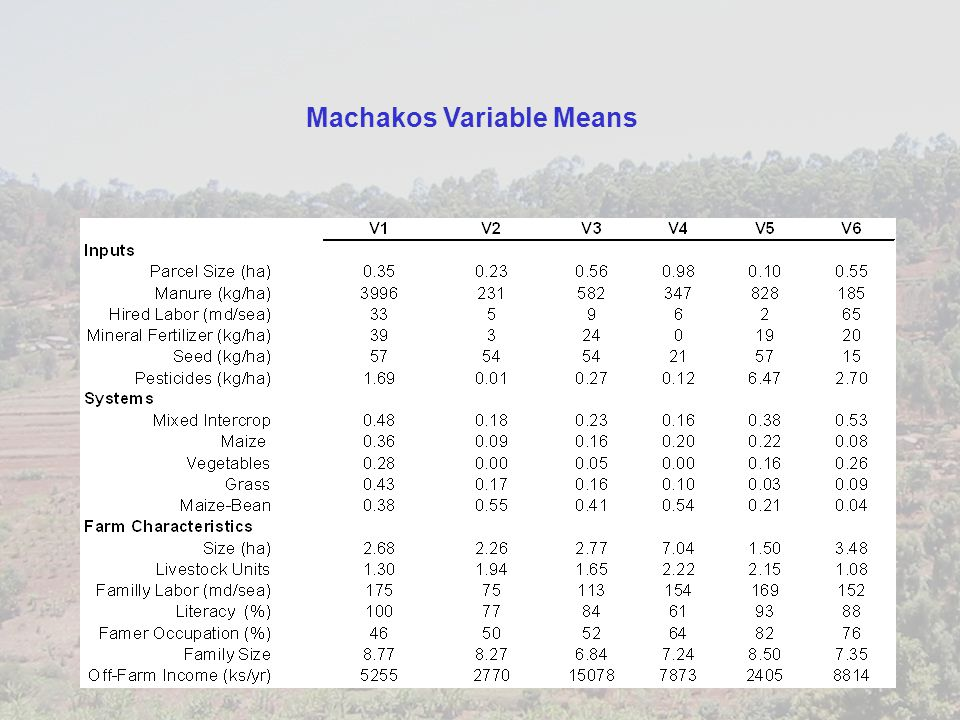 Machakos Variable Means