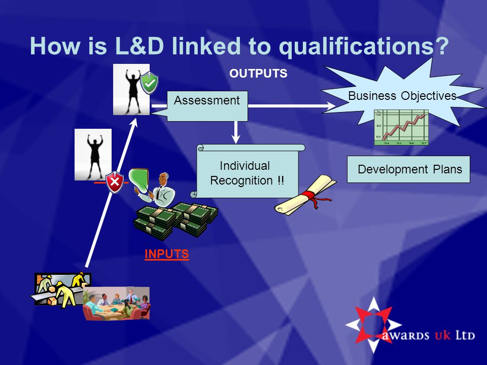 How is L&D linked to qualifications? Assessment Business Objectives Individual Recognition !! OUTPUTS Development Plans INPUTS