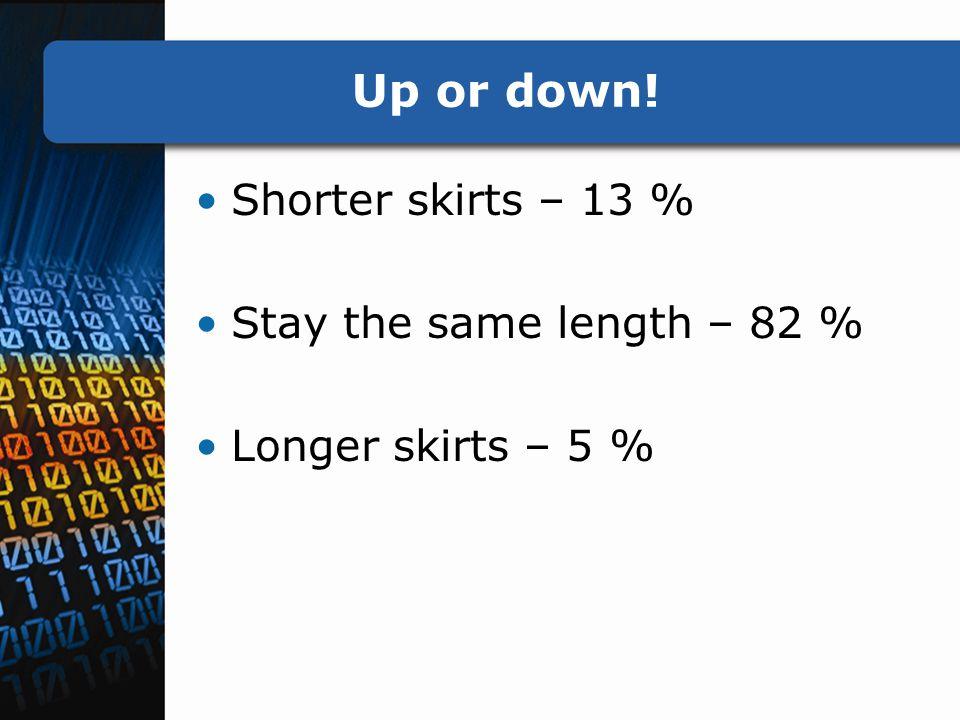 Up or down! Shorter skirts – 13 % Stay the same length – 82 % Longer skirts – 5 %