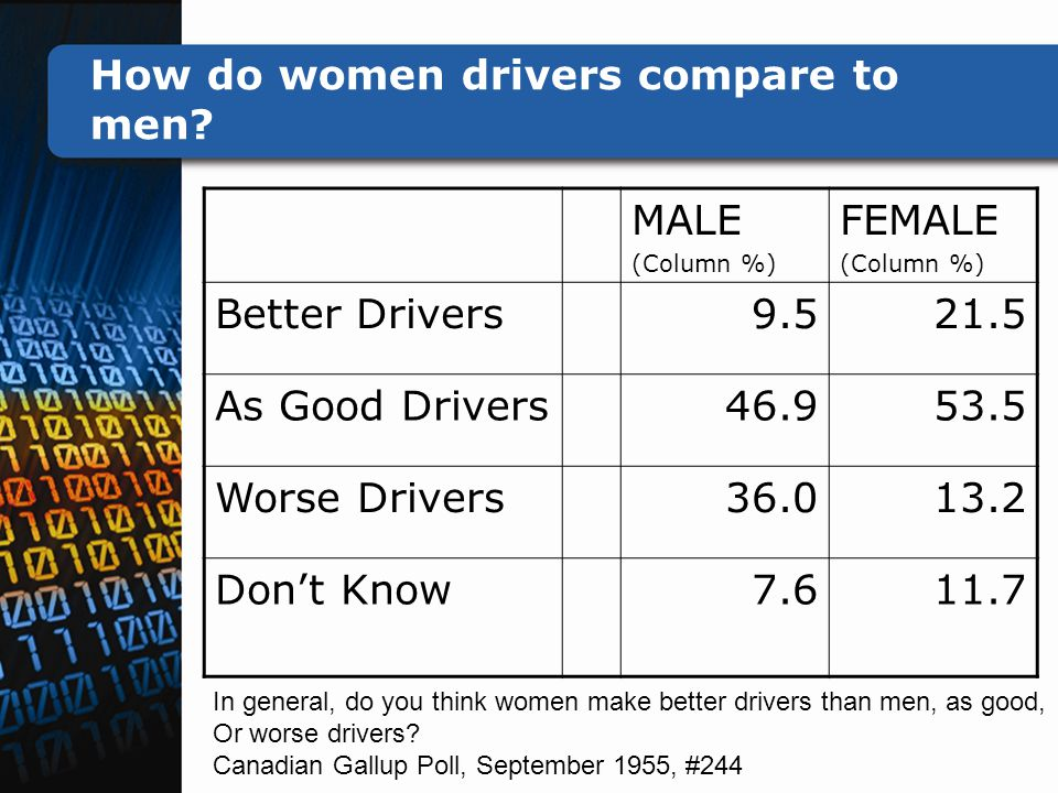 How do women drivers compare to men.