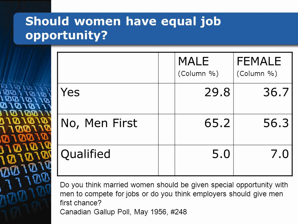 Should women have equal job opportunity.