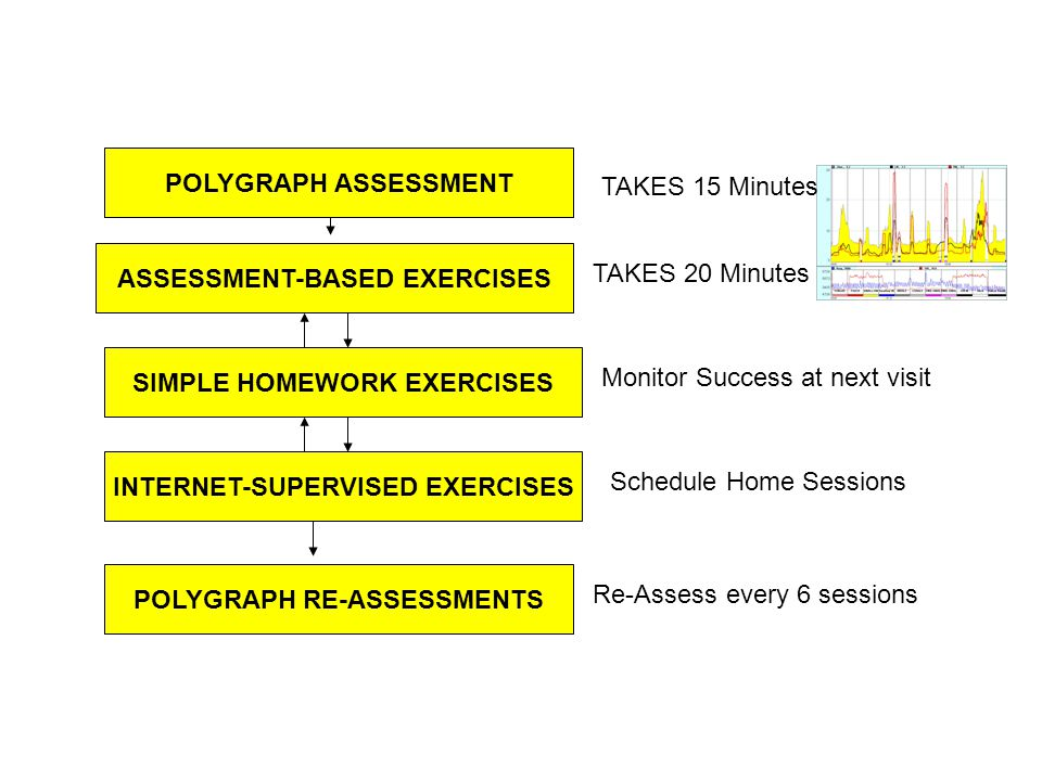 POLYGRAPH ASSESSMENT ASSESSMENT-BASED EXERCISES SIMPLE HOMEWORK EXERCISES INTERNET-SUPERVISED EXERCISES POLYGRAPH RE-ASSESSMENTS TAKES 15 Minutes TAKES 20 Minutes Monitor Success at next visit Schedule Home Sessions Re-Assess every 6 sessions