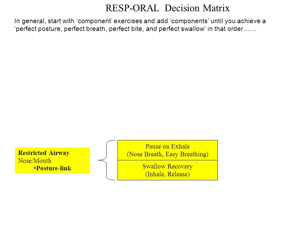 RESP-ORAL Decision Matrix Pause on Exhale (Nose Breath, Easy Breathing) Swallow Recovery (Inhale, Release) Restricted Airway Nose/Mouth Posture-link I