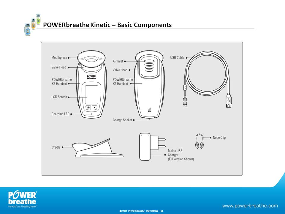 © 2010 HaB International Ltd POWERbreathe Kinetic – Basic Components © 2011 POWERbreathe International Ltd