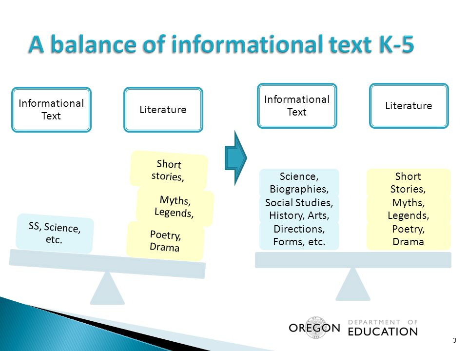 GradeLiterary TextInformational Text 450% 845%55% 1230%70% 4  The Standards follow NAEP'S lead in balancing the reading of literature with informational texts, including texts in history/social studies, science, and technical subjects.