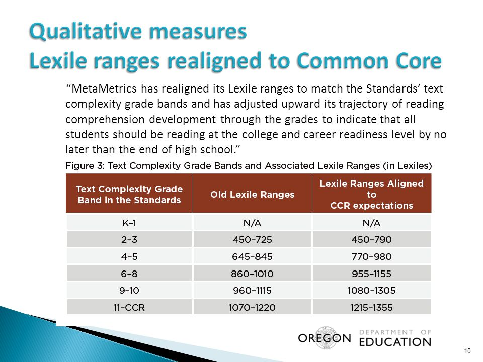 MetaMetrics has realigned its Lexile ranges to match the Standards' text complexity grade bands and has adjusted upward its trajectory of reading comprehension development through the grades to indicate that all students should be reading at the college and career readiness level by no later than the end of high school. 10