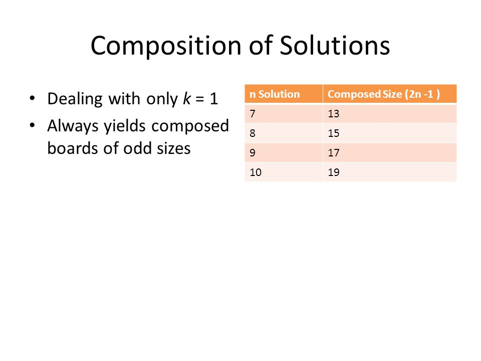 Composition of Solutions Dealing with only k = 1 Always yields composed boards of odd sizes n SolutionComposed Size (2n -1 ) 713 815 917 1019