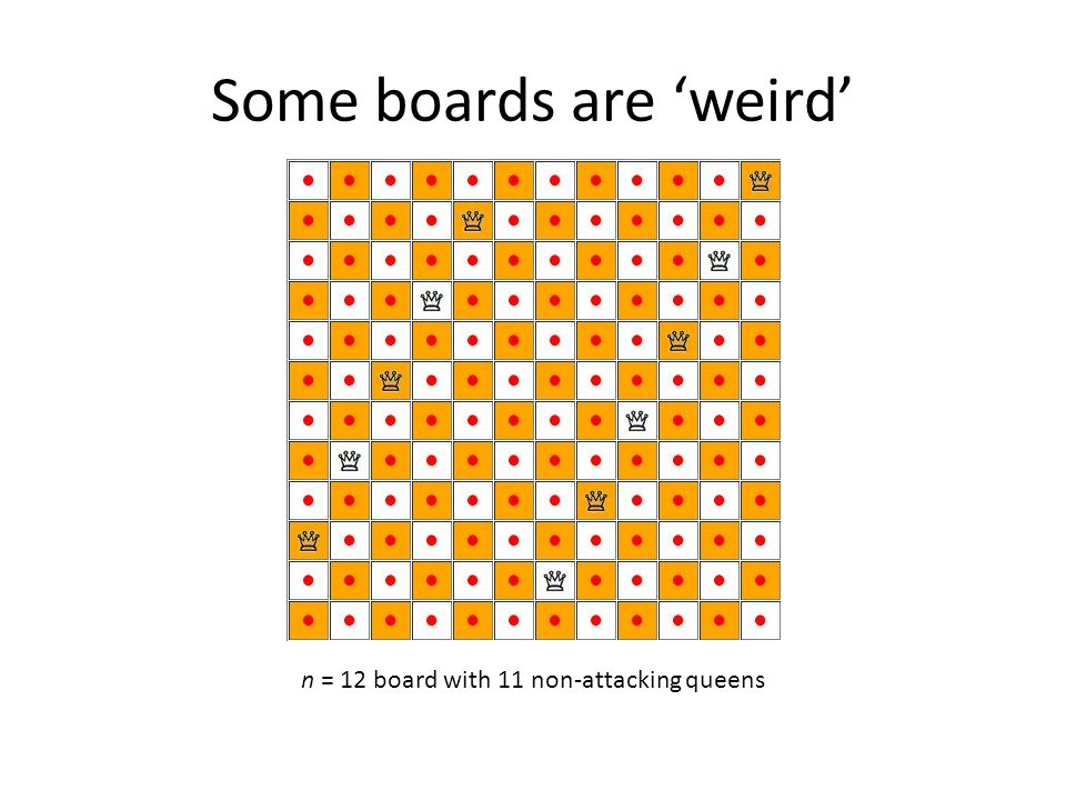 Some boards are 'weird' n = 12 board with 11 non-attacking queens