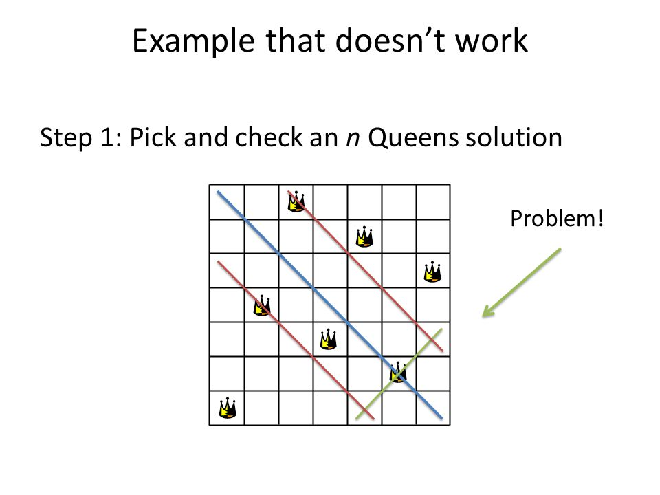 Example that doesn't work Step 1: Pick and check an n Queens solution Problem!