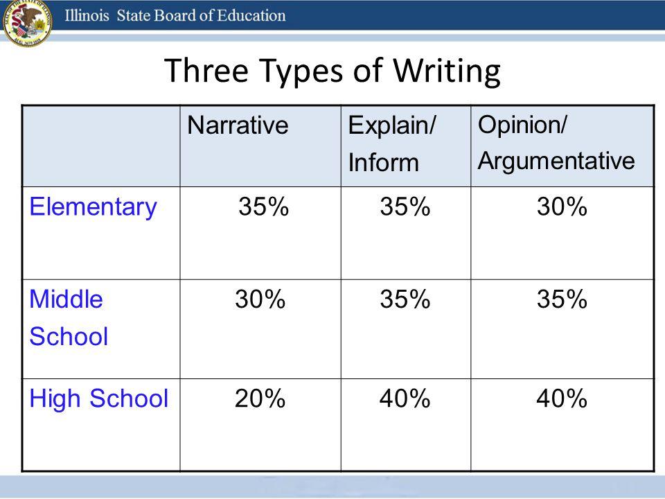 Three Types of Writing NarrativeExplain/ Inform Opinion/ Argumentative Elementary 35% 30% Middle School 30%35% High School20%40%