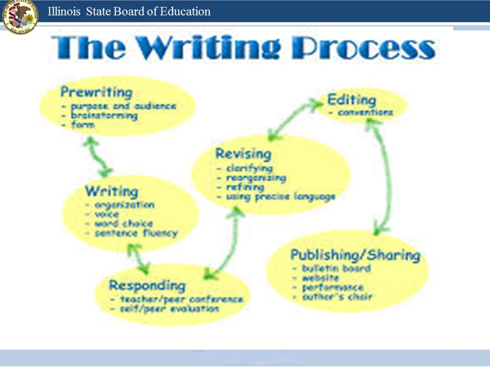 Writing to learn tasks Response to short text selections Open ended questions Informal writing projects Routine Writing