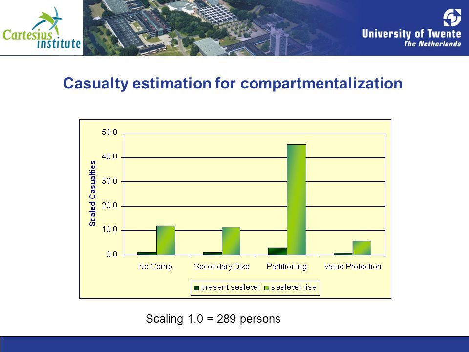 Casualty estimation for compartmentalization Scaling 1.0 = 289 persons
