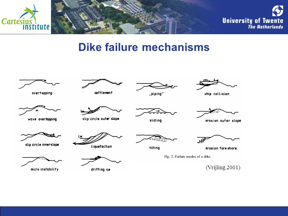 Dike failure mechanisms (Vrijling 2001)
