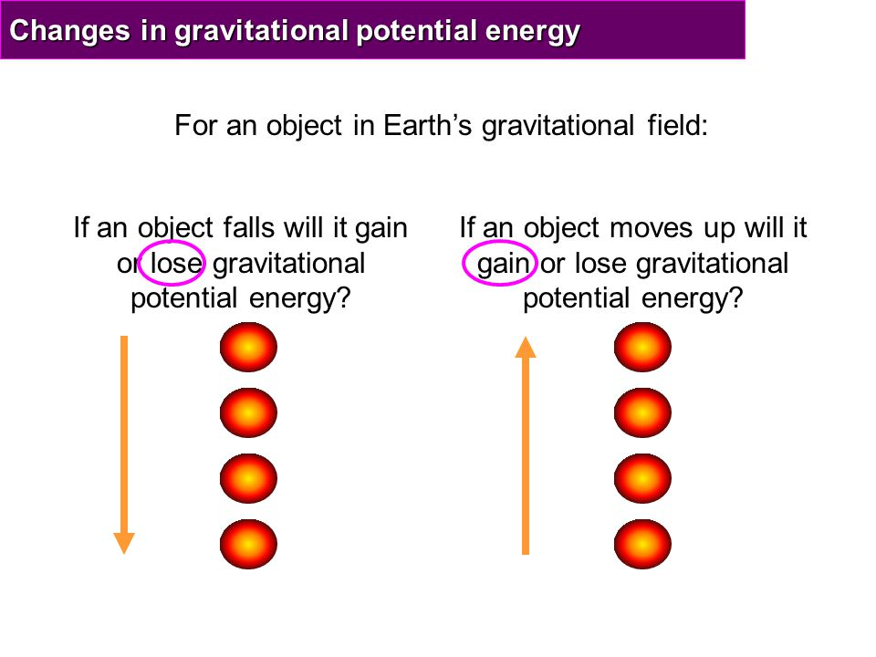 GPE=Wh We can calculate the change in gravitational potential energy (GPE) for a moving object using the formula below: Change in GPE = Weight x Change in height GPE=Wh GPE measured in Joules (J) Weight measured in Newtons (N) Height measured in Metres (m)