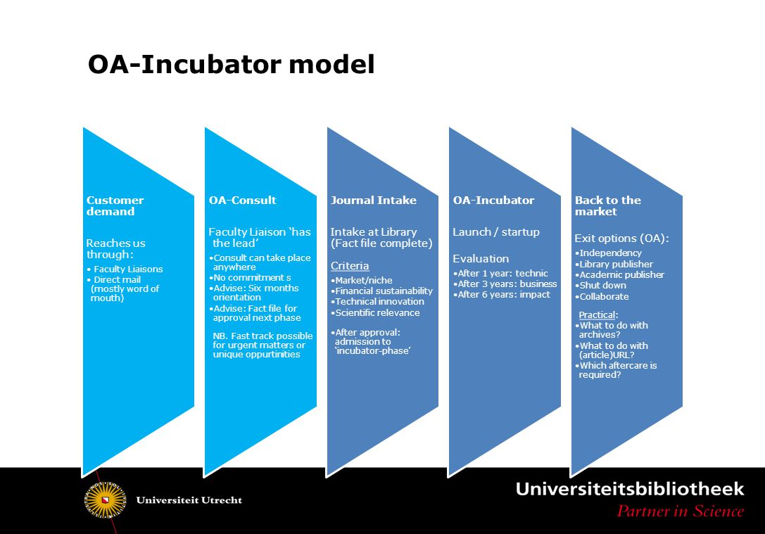 OA-Incubator model Customer demand Reaches us through: Faculty Liaisons Direct mail (mostly word of mouth) OA-Consult Faculty Liaison 'has the lead' C