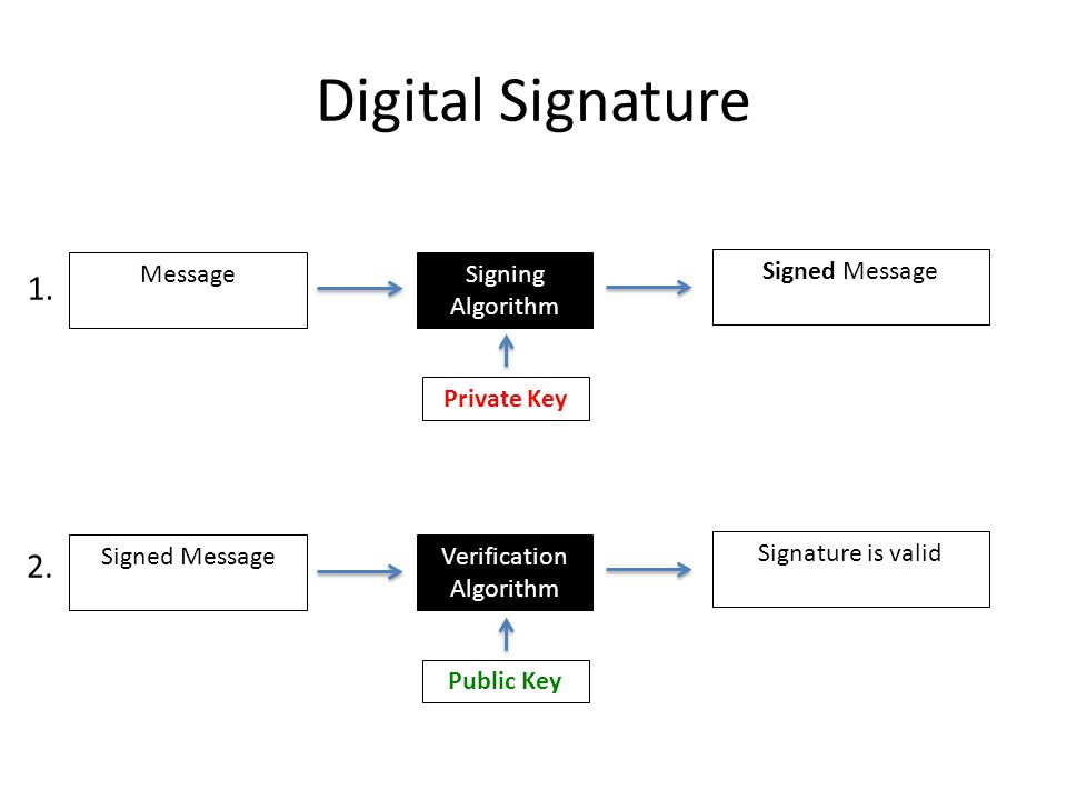 Digital Signature MessageSigning Algorithm Signed Message Private Key Signed MessageVerification Algorithm Signature is valid Public Key 1.