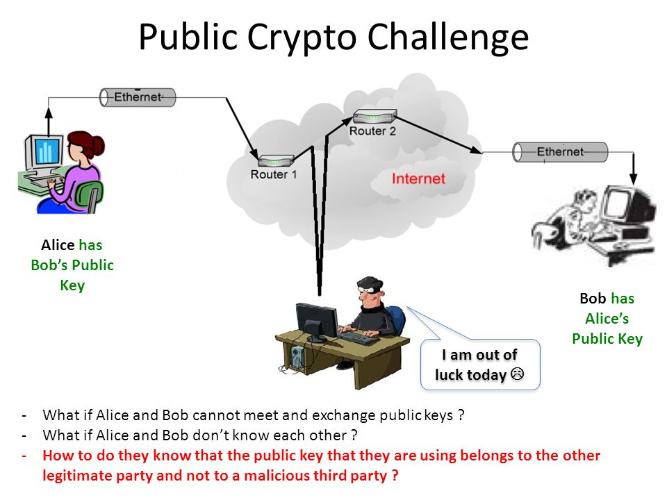 Public Crypto Challenge Alice has Bob's Public Key Bob has Alice's Public Key I am out of luck today  -What if Alice and Bob cannot meet and exchange public keys .