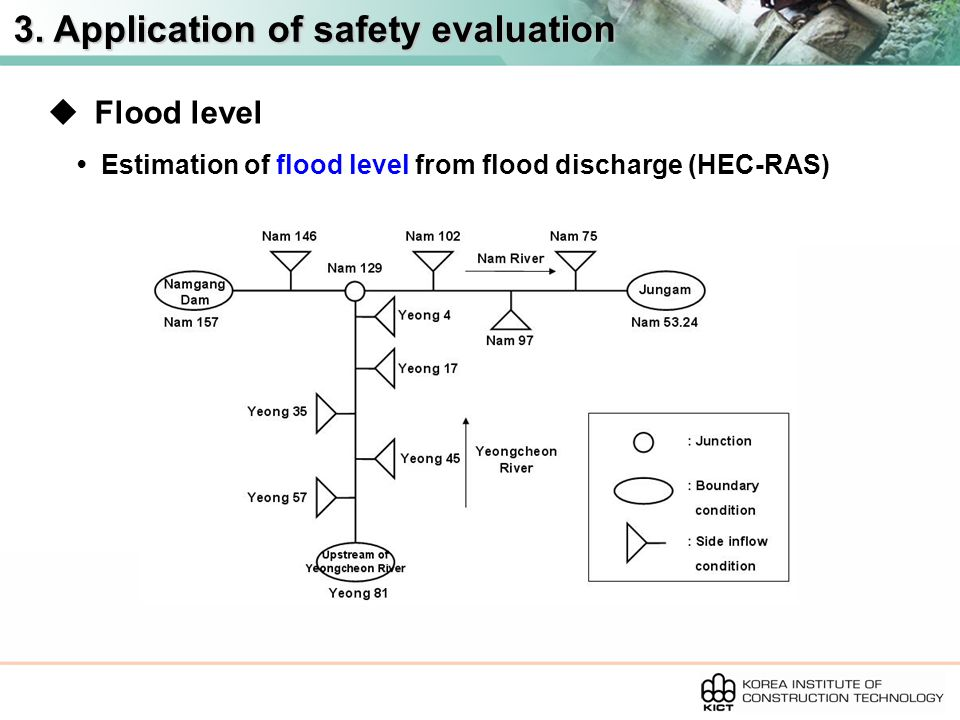 3. Application of safety evaluation  Flood level Estimation of flood level from flood discharge (HEC-RAS)