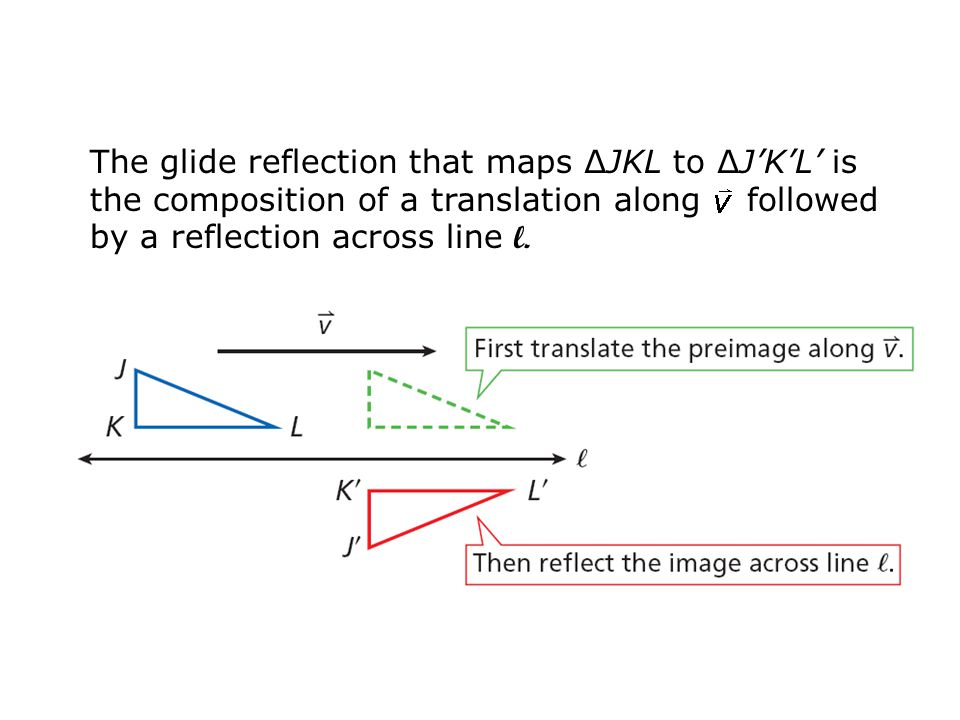 The glide reflection that maps ∆JKL to ∆J'K'L' is the composition of a translation along followed by a reflection across line l.