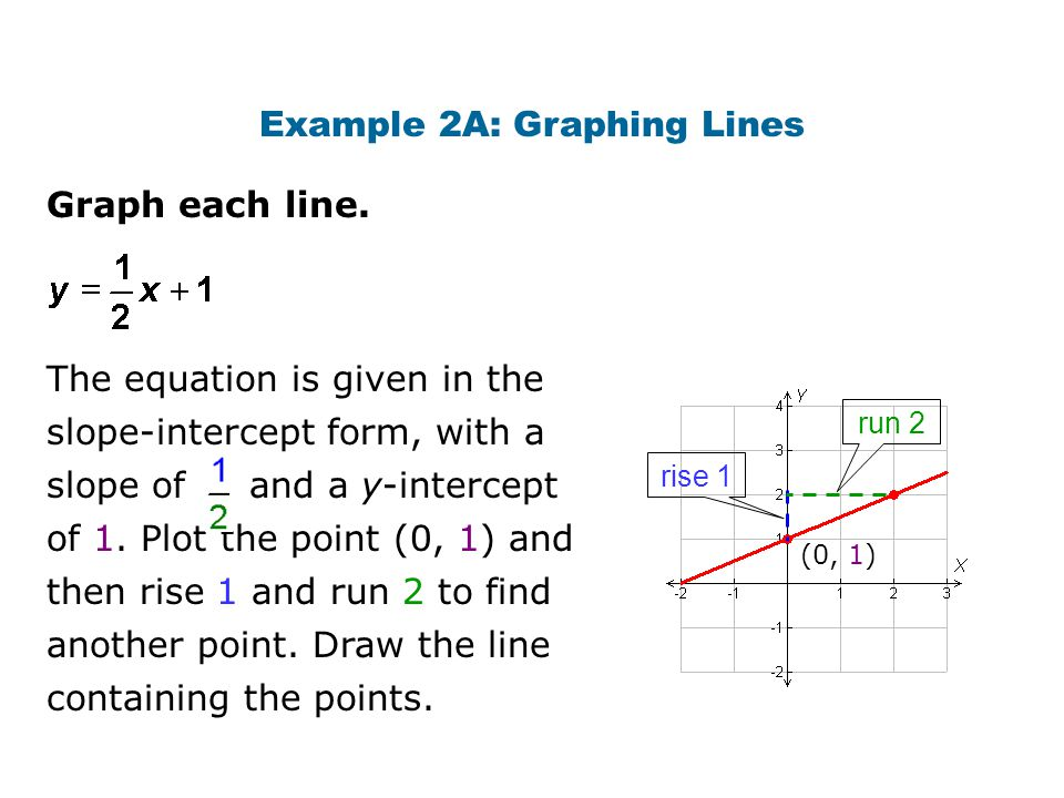 Graph each line. Example 2A: Graphing Lines The equation is given in the slope-intercept form, with a slope of and a y-intercept of 1. Plot the point