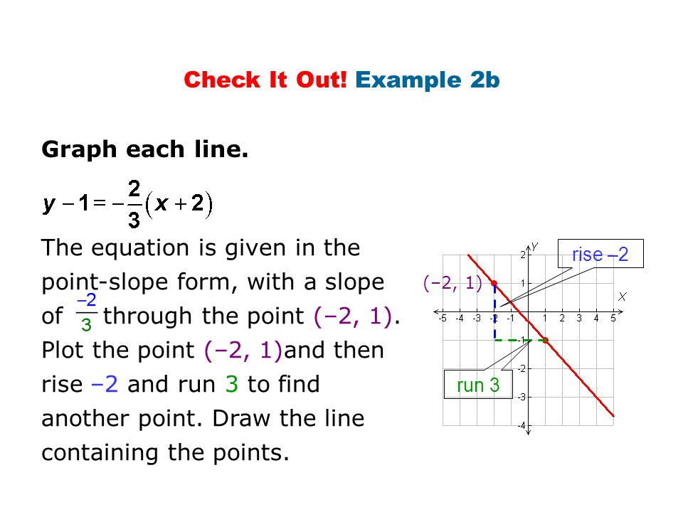 Check It Out! Example 2b Graph each line. The equation is given in the point-slope form, with a slope of through the point (–2, 1). Plot the point (–2