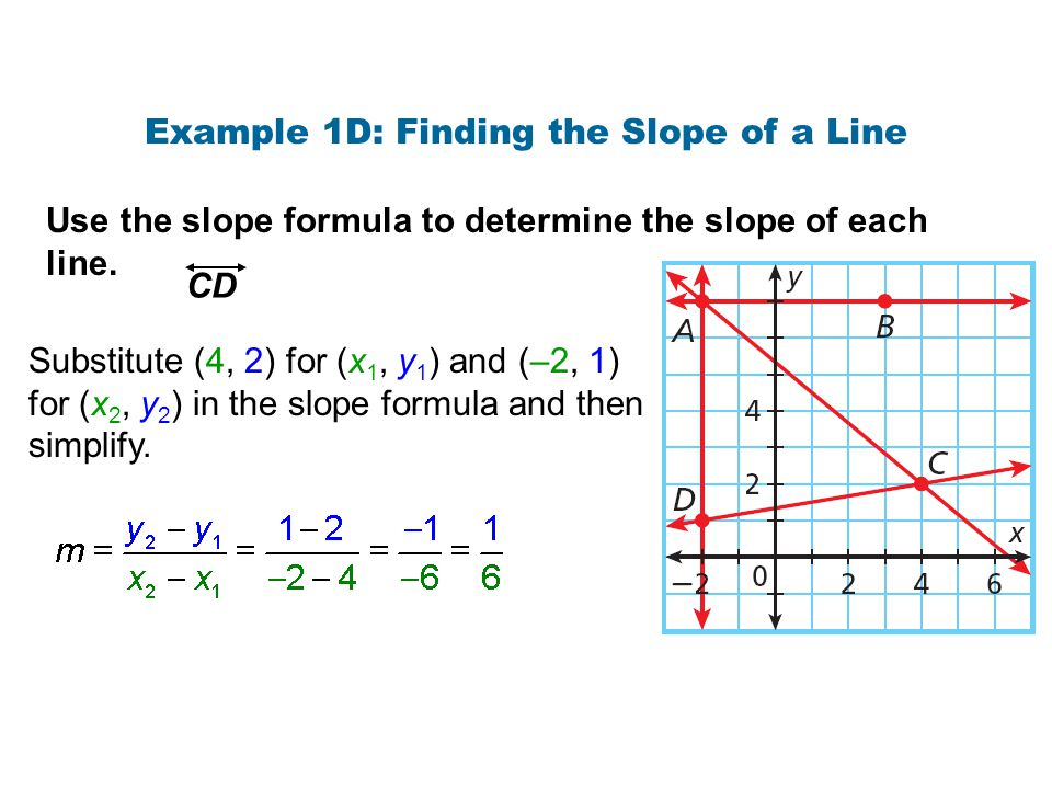 Example 1D: Finding the Slope of a Line Use the slope formula to determine the slope of each line. CD Substitute (4, 2) for (x 1, y 1 ) and (–2, 1) fo