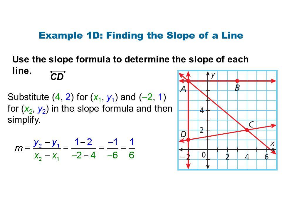 Graph each line.